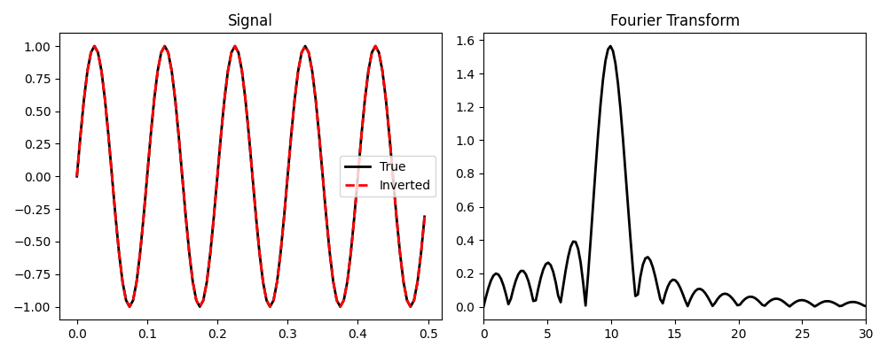 Fourier Transform — PyLops